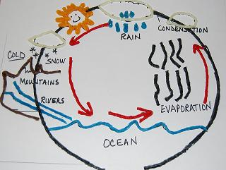 Wikki Stix to Teach the Water Cycle!