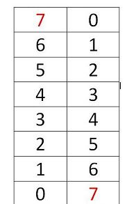 Decomposing the Number 7