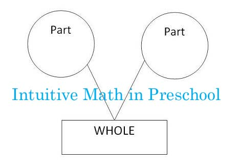 Intuitive Math Part Whole In Preschool Three