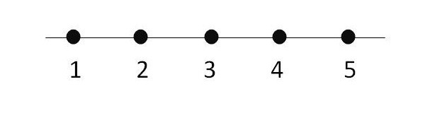 Intuitive math numbers greater than less than or equal to in numberline make a basic number line ibookread ePUb