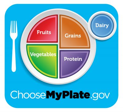 choose my plate essay example Myplate plates my plate plates showing myplate offer a great guide to balanced   you can choose between myplate plastic plates or myplate paper plates, and.