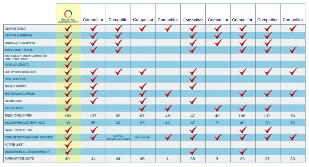 Comparison Chart for Professional Development Training Providers from ChildCare Education Institute